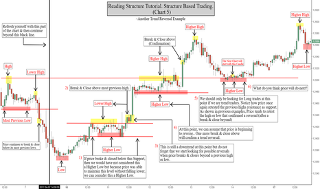GBPUSD: How To Read Structure (Charts) Tutorial. Charts 1-5
