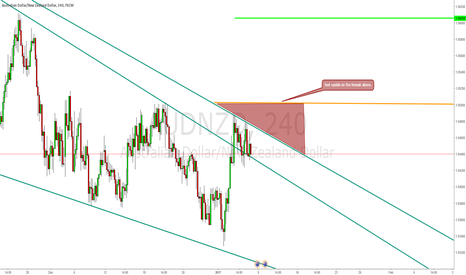 AUDNZD: Look for upside