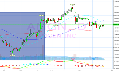 AMGN: Buy bounce off 100 day