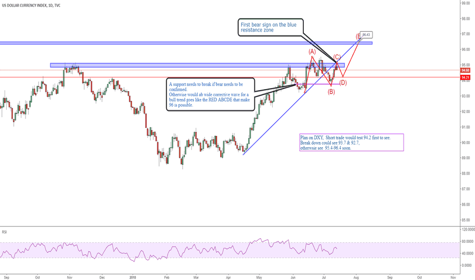 DXY: Outlook 4: DXY