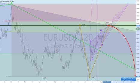 EURUSD: EUR Klin