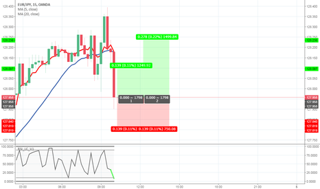 EURJPY: EURJPY - RSI LC Strategy
