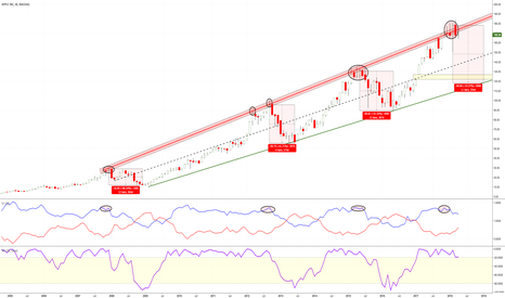 AAPL: Apple Monthly Backtest looking sketchy