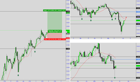 EURJPY: EURJPY - Top Down Buy