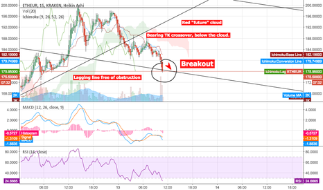 ETHEUR: Opportunity for a short-trade. Breakdown support (175 to 160)