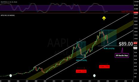 AAPL: Apple down