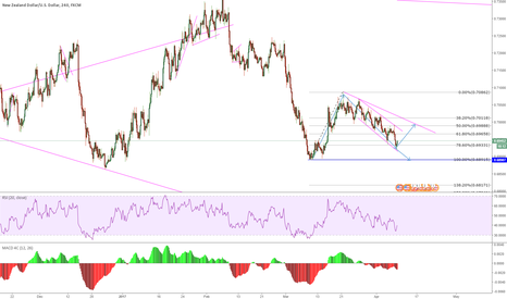 NZDUSD: NZDUSD possible buy setup