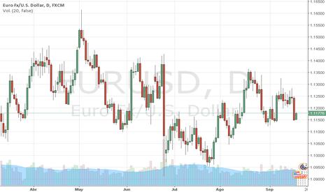 EURUSD: EURUSD: El EURO espera a la FED. (Clave 1.1150), MARCO DA COSTA