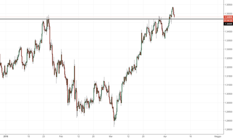 GBPCHF: GBP/CHF: mercato si prepara al al test di 1.34700