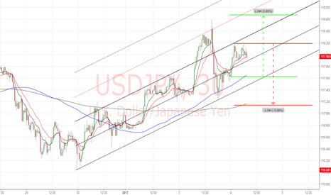 USDJPY: USDJPY 30M . . . adapting and updating