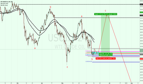 USOIL: USOIL: set up a  long position