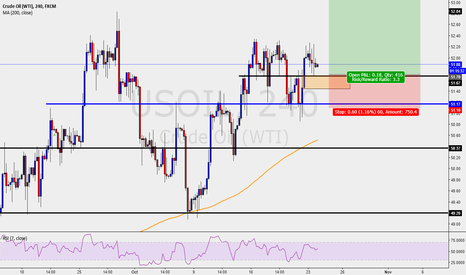 USOIL: US CRUDE OIL - H4 LONGS