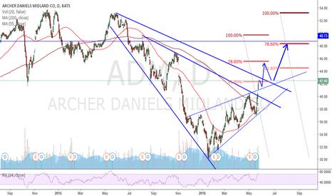 ADM: broadening + ascending wedge - long