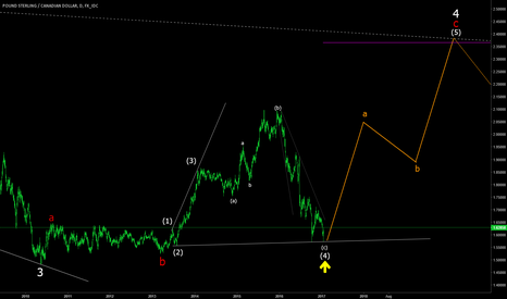 GBPCAD: GBPCAD breathe taking reversal