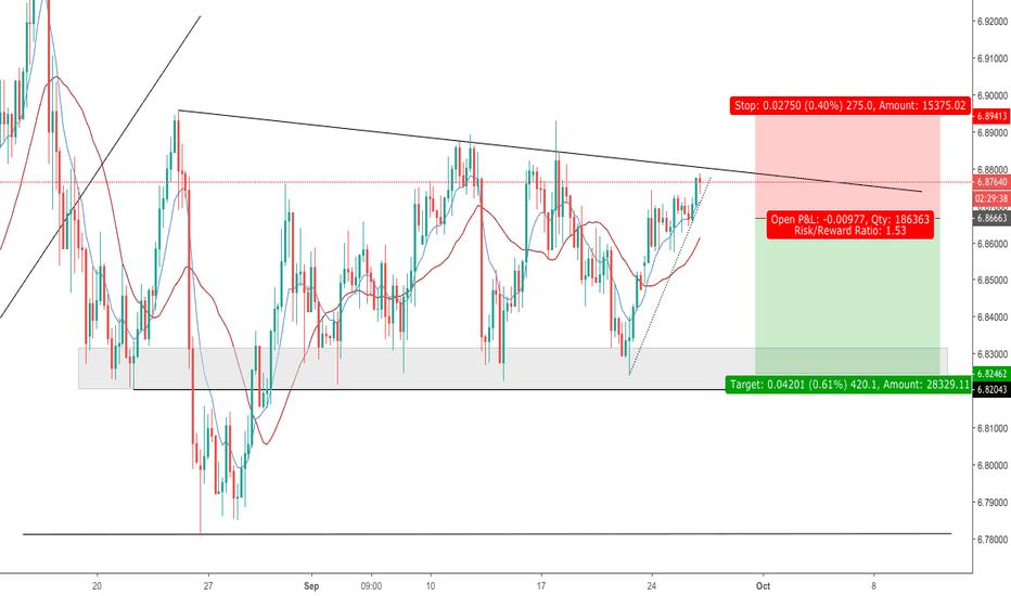 USDCNH: Pending short: USD/CNH - descending triangle (range trade)
