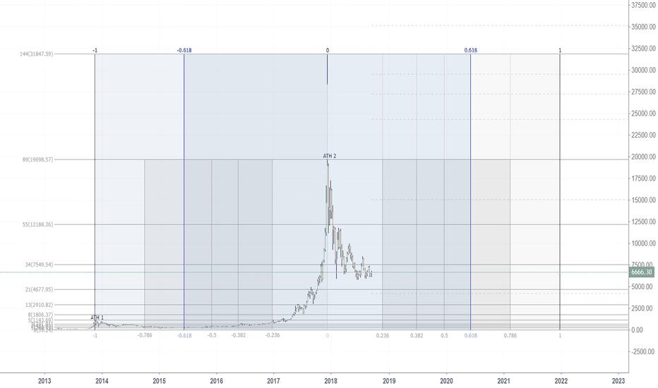 BTCUSD: Bitcoin ATH