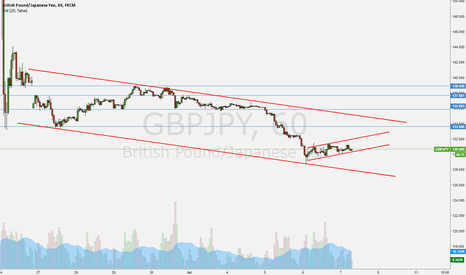 GBPJPY: Trade pending