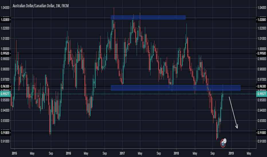 AUDCAD: AUDCAD reached strong resistant level on weekly time frame