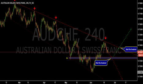 AUDCHF: Possible scenarios-AUDCHF