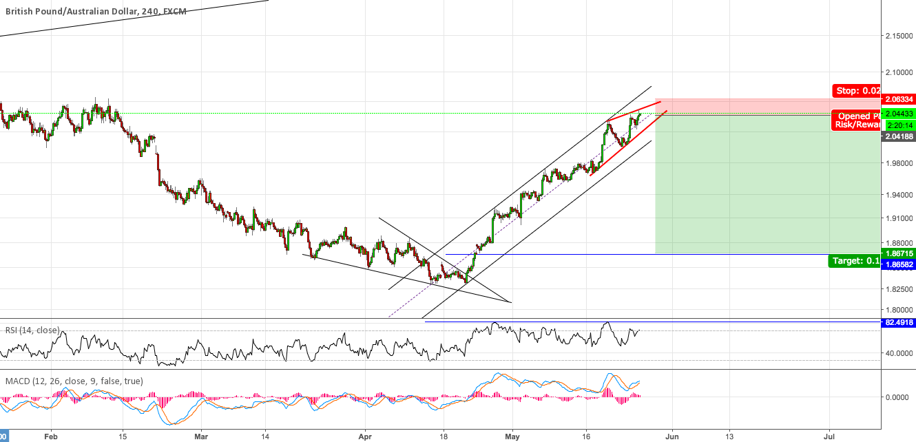 #GBPAUD short, call me crazy, I love it.