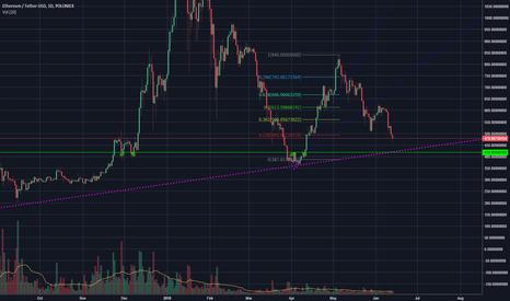 ETHUSDT: Possible short term trade / short squeeze