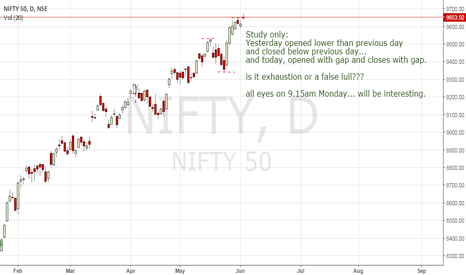NIFTY: Study only