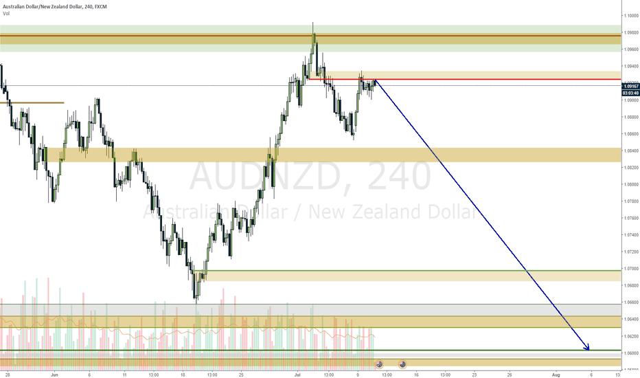 AUDNZD: AUDNZD being rejected and should continue down
