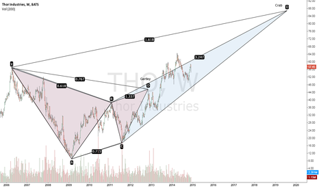 THO: Looks like a weekly Gartley into a Crab