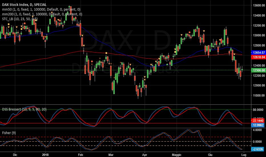 DAX: DAX   -   Ancora giù
