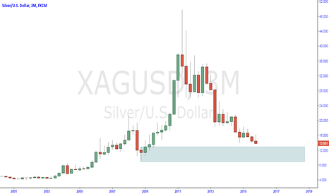 XAGUSD: silver more downside