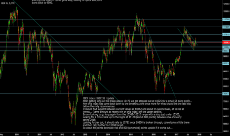 IBEX35: Ibex Index: looking to go long again here for 800 points upside