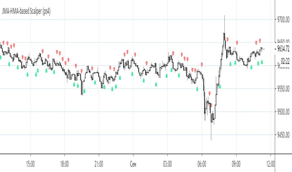 HMA — Indicators and Signals — TradingView