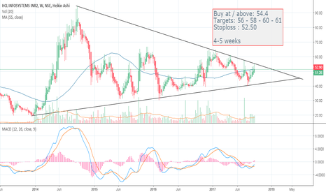 HCL_INSYS: Hcl Infosystems Limited (Weekly Chart)