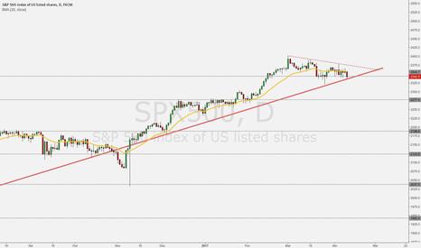 SPX500: S&P 500 em nível importante