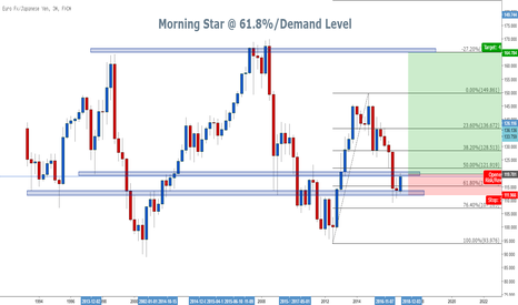 EURJPY: EURJPY LONG TERM POSITION TRADE