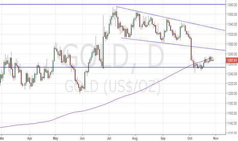 GOLD: Gold's romance with 200-DMA continues…