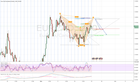 EURCAD: 2618 trade with possible bearish Bat pattern on EURCAD 4H