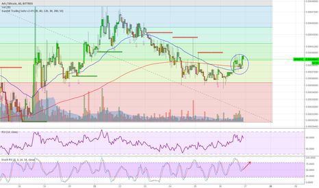 ARKBTC: ARK resuming uptrend