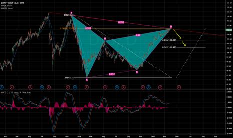 DIS: DIS Gartley pattern reversal zone