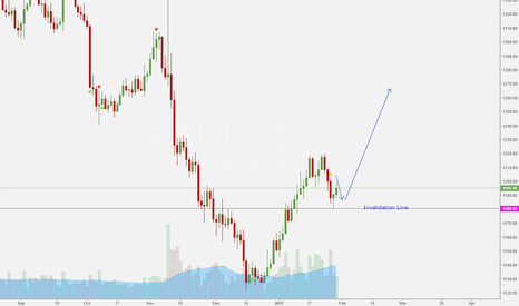 XAUUSD: Short first and long next