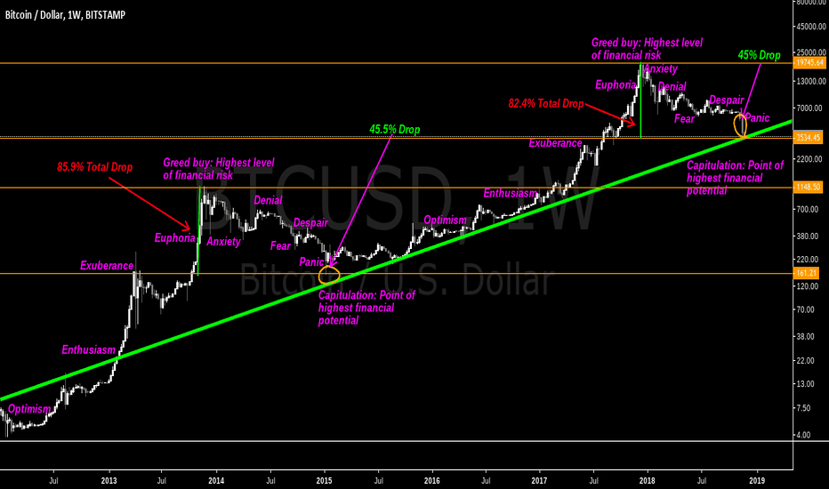 BTCUSD: Bitcoin: Am I seeing things?