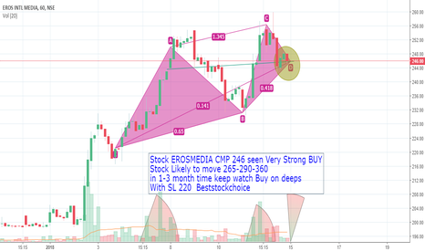 EROSMEDIA: Stock EROSMEDIA CMP 246 seen Very Strong BUY