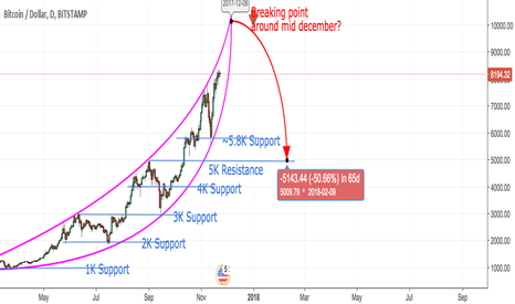 BTCUSD: BTC to crash by 50% around mid of december?