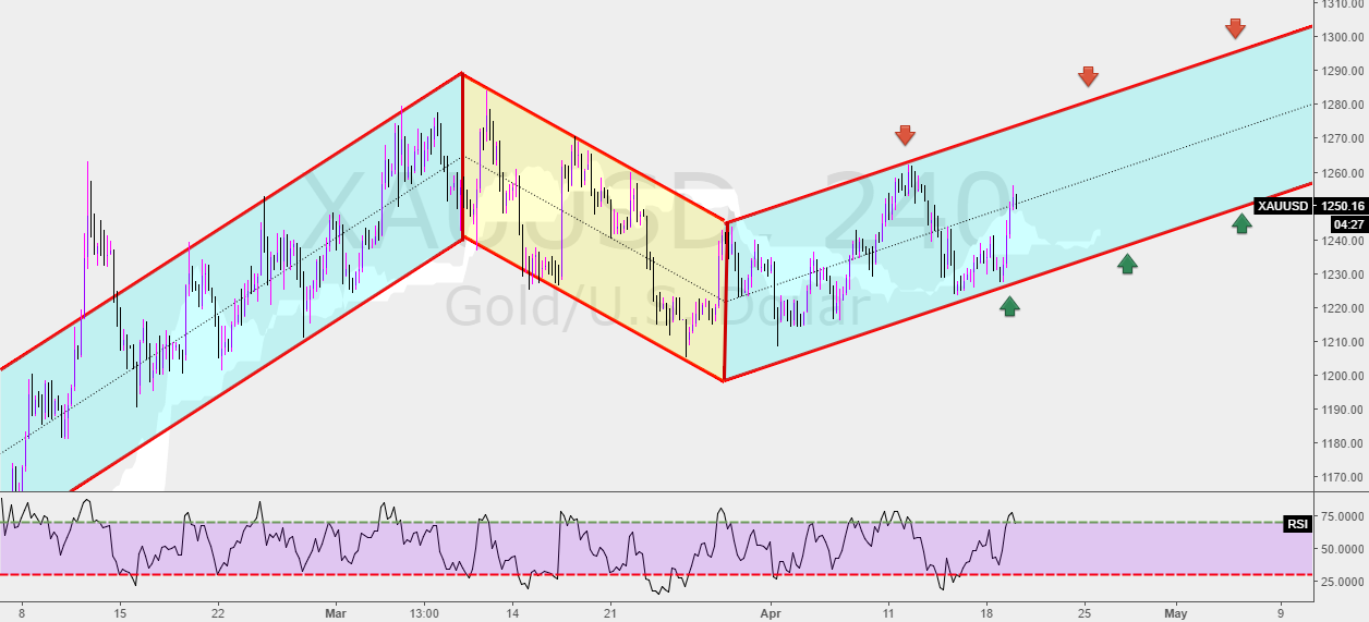 New Long and Short Scenarios for Gold.