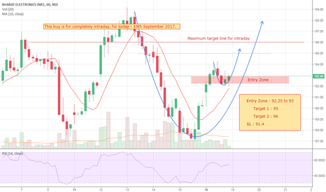 BEL: Bharat Electronics Ltd - intraday buy