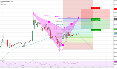 USDJPY: USDJPY: Potential bearish bat, maybe even for a bigger drop