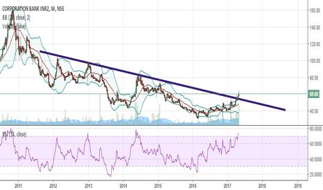 CORPBANK: Trend Breakout {Very Bullish}