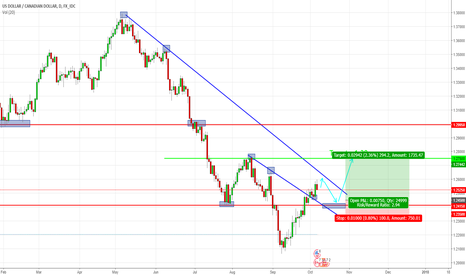 USDCAD: USDCAD D1 Analysis
