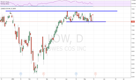 LOW: Nice possible ER move this week.