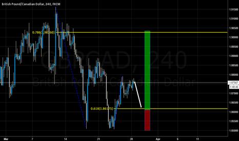 GBPCAD: GBPCAD 2/618 trade idea